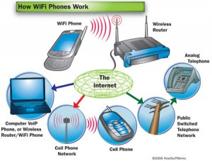 ilustrasi : http://electronics.howstuffworks.com/wifi-phone2.htm